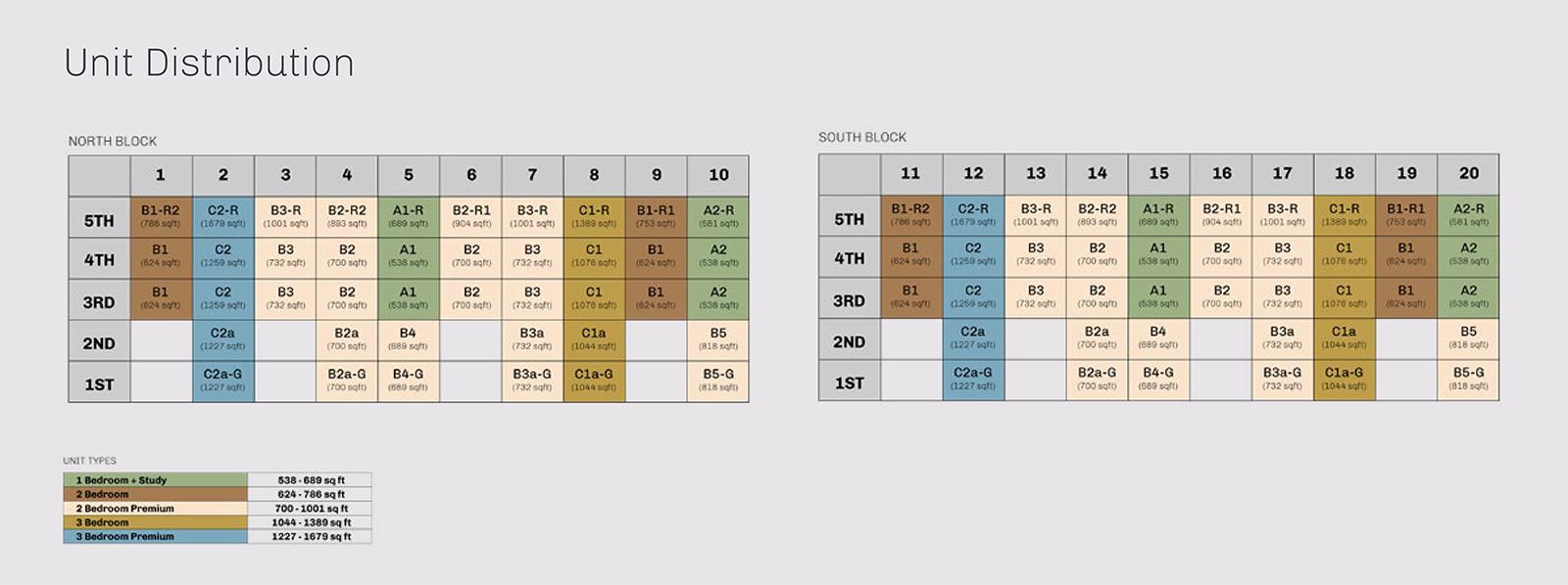 new-condo-singapore-the-essence-unit-distribution-chart